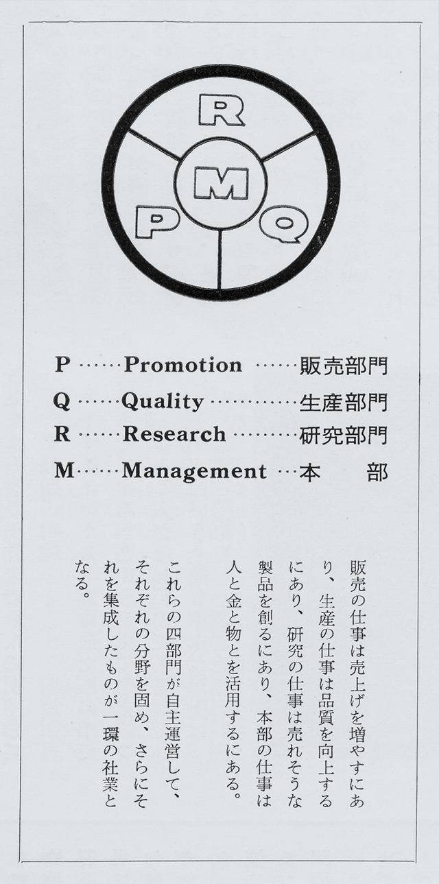 PQRM - Symbols